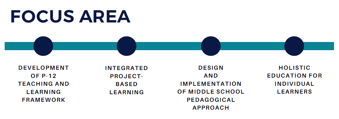 Transformative Hopefilled Learning Focus Area