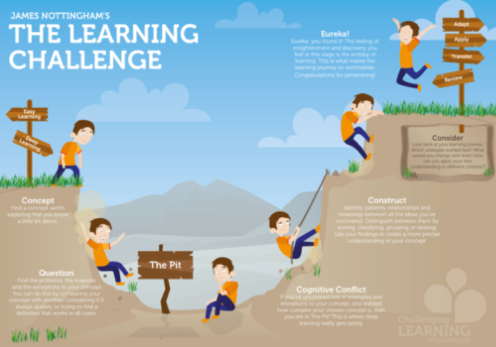 The-Learning-challenge.png?mtime=20181106150313#asset:9607
