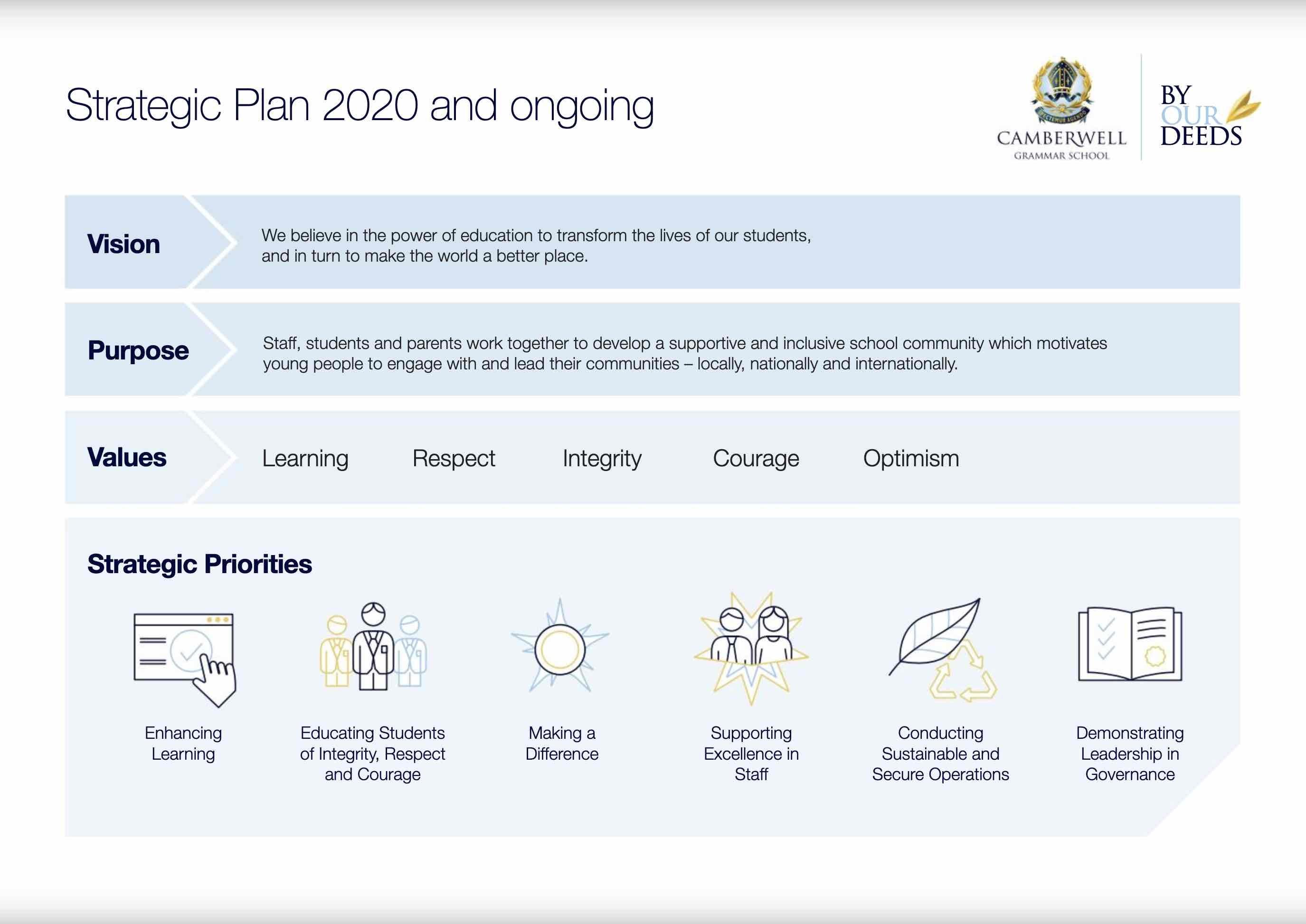 Strategic Plan 2020 and beyond