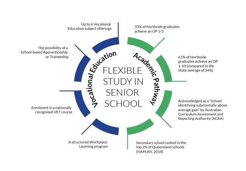 20.08.18_Academic-Vocational-Education-Pathways_Diagram_V2.jpg?mtime=20190404143003#asset:10693:url
