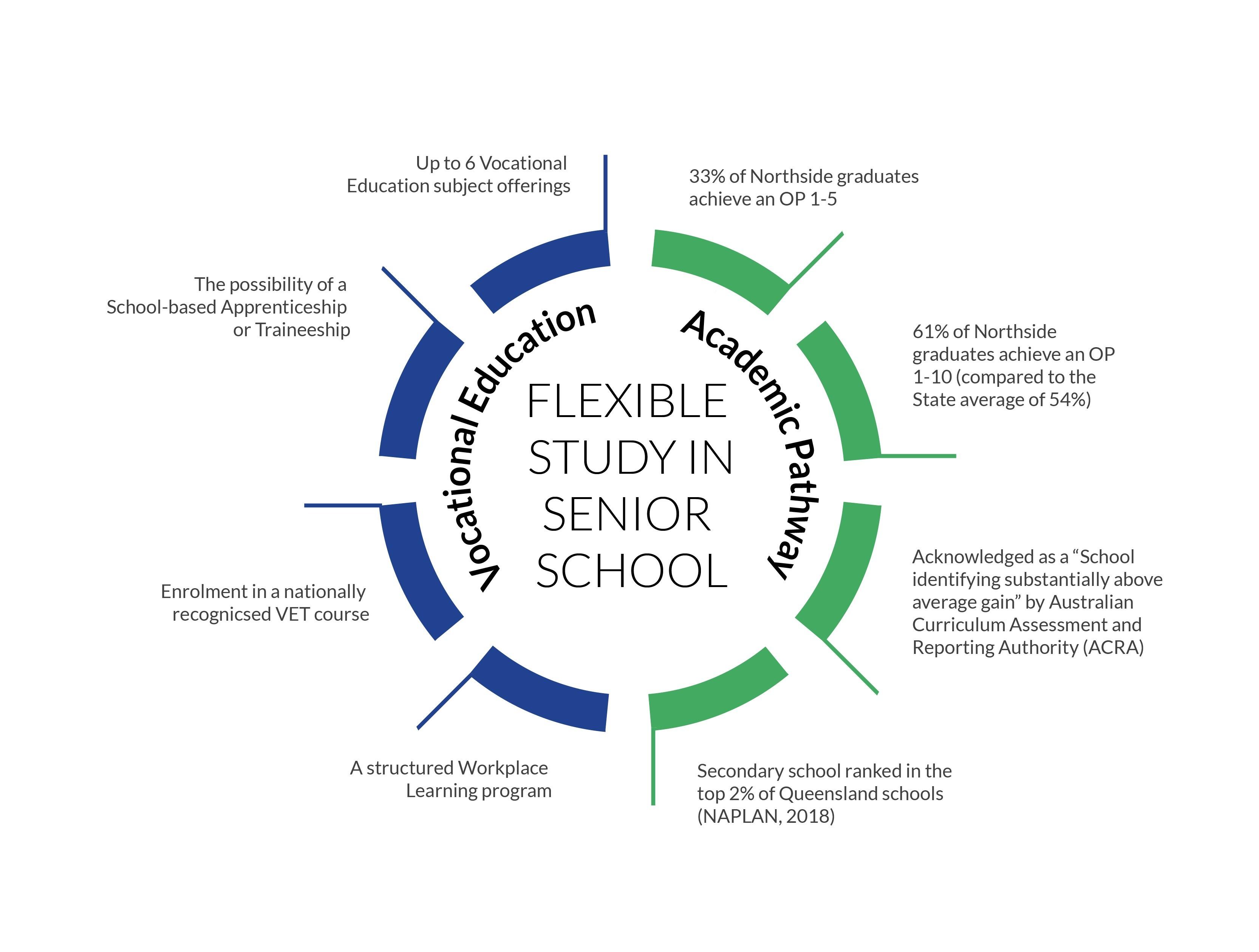 Flexible study in Senior School