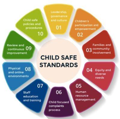 Child safe standards