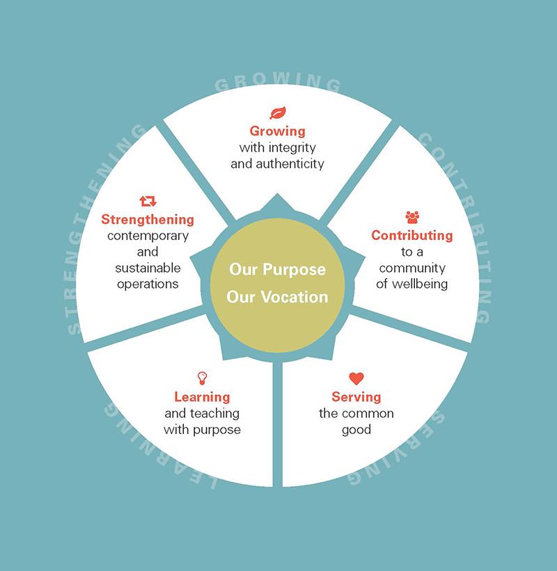 Strategic Plan diagram