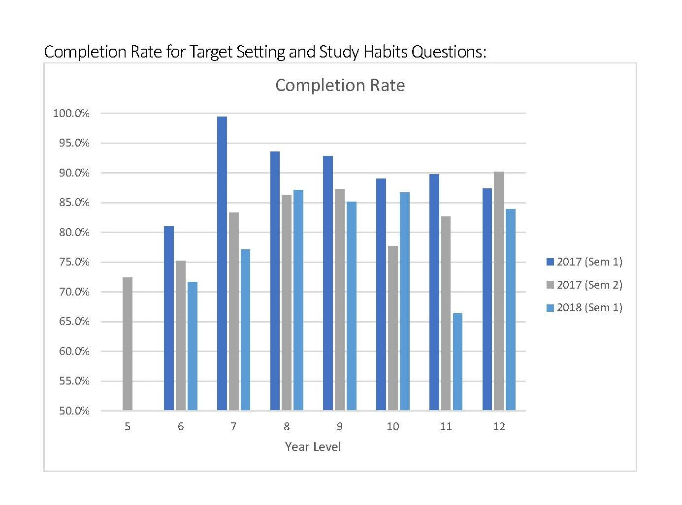 Completion-Rate-for-Target-Setting-and-S