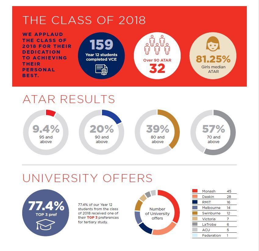 The-Class-of-2018-VCE-Results.JPG?mtime=20190527161224#asset:1557