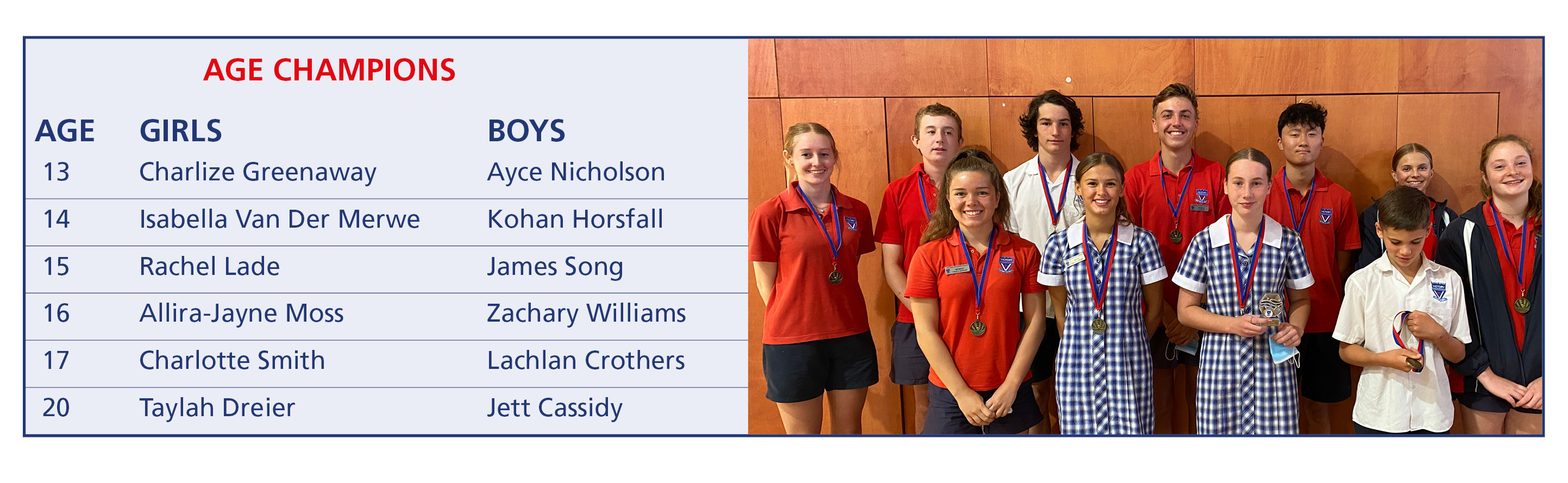 2021 Secondary Swimming Age Champions