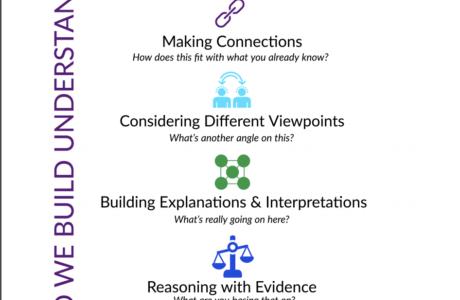 1 Building Understanding